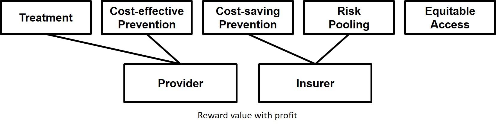 valuewithprofit