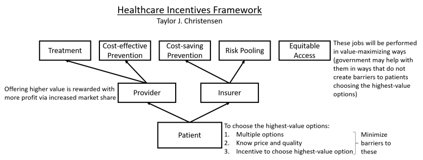 Healthcare Incentives Framework